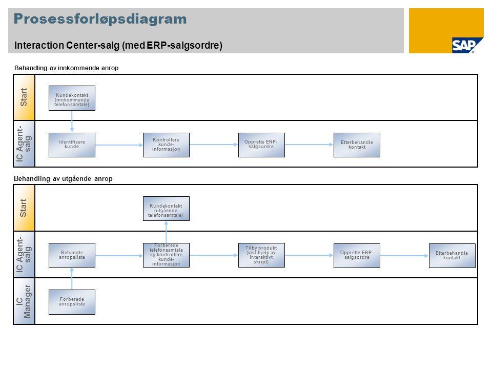 Prosessforløpsdiagram Interaction Center-salg (med ERP-salgsordre) Start IC Agent- salg Identifisere kunde Etterbehandle kontakt Kontrollere kunde- in
