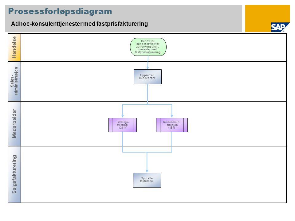 Prosessforløpsdiagram Adhoc-konsulenttjenester med fastprisfakturering Medarbeider Salgsfakturering Hendelse Salgs- administrasjon Tidsregi- strering