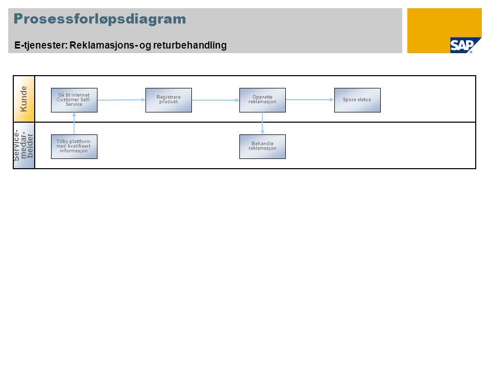 Prosessforløpsdiagram E-tjenester: Reklamasjons- og returbehandling Registrere produkt Opprette reklamasjon Spore status Gå til Internet Customer Self