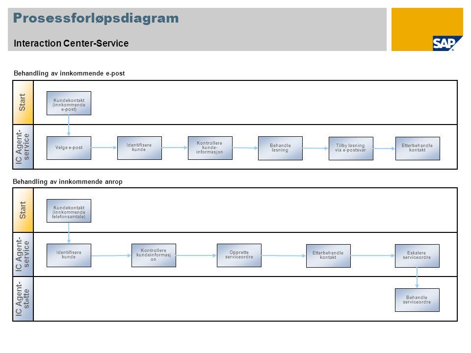 Forklaring SymbolBeskrivelseBruks- kommentarer Bånd: Identifiserer en brukerrolle, for eksempel fakturakontrollør eller selger.