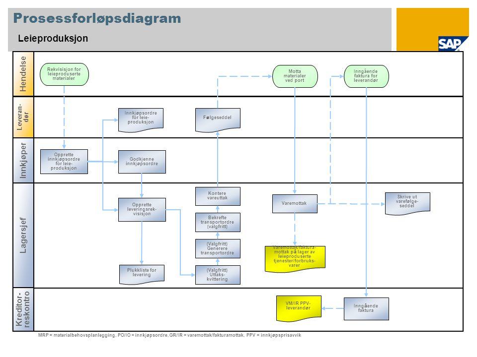 Prosessforløpsdiagram Leieproduksjon Innkjøper Lagersjef Kreditor- reskontro Hendelse Leveran- dør Motta materialer ved port Plukkliste for levering V