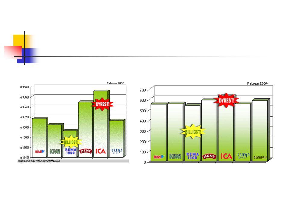 Et par gode kilder Kvaløy: Bruk statistikk riktig! http://www.ux.his.no/~jtk/statmet/Rettbru k.pdf