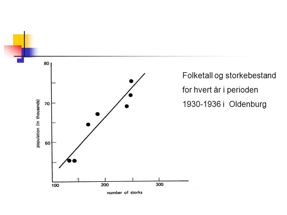 Folketall og storkebestand for hvert år i perioden 1930-1936 i Oldenburg