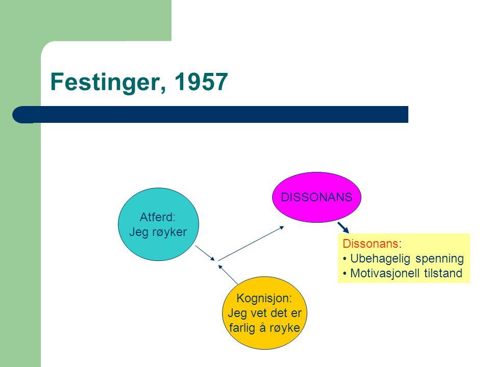 Festinger, 1957 Atferd: Jeg røyker Kognisjon: Jeg vet det er farlig å røyke DISSONANS Dissonans: Ubehagelig spenning Motivasjonell tilstand