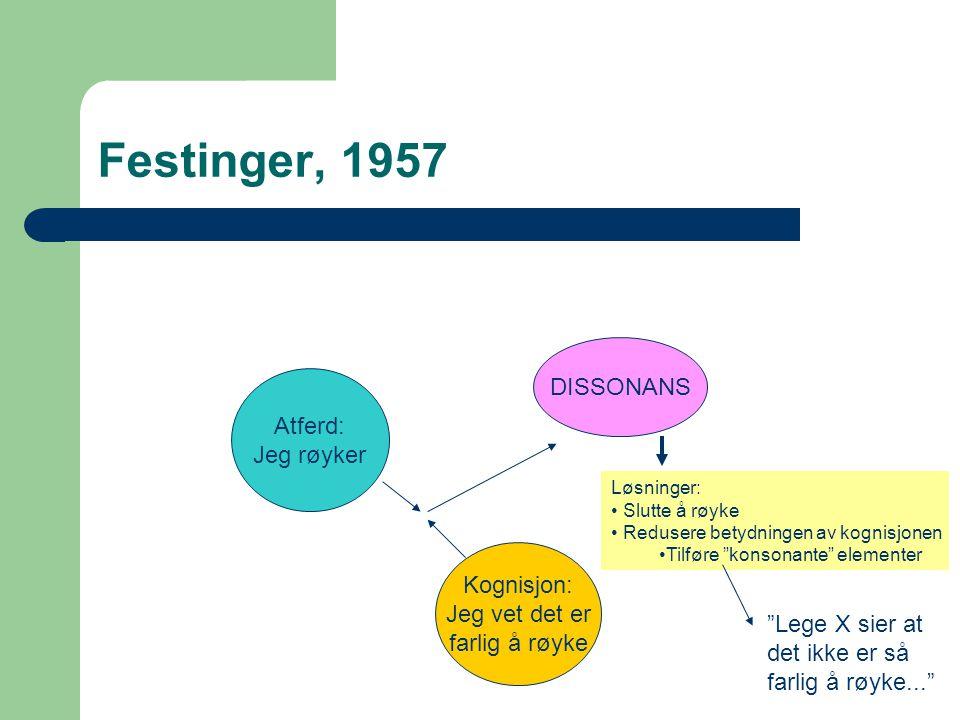 Festinger, 1957 Atferd: Jeg røyker Kognisjon: Jeg vet det er farlig å røyke DISSONANS Løsninger: Slutte å røyke Redusere betydningen av kognisjonen Ti