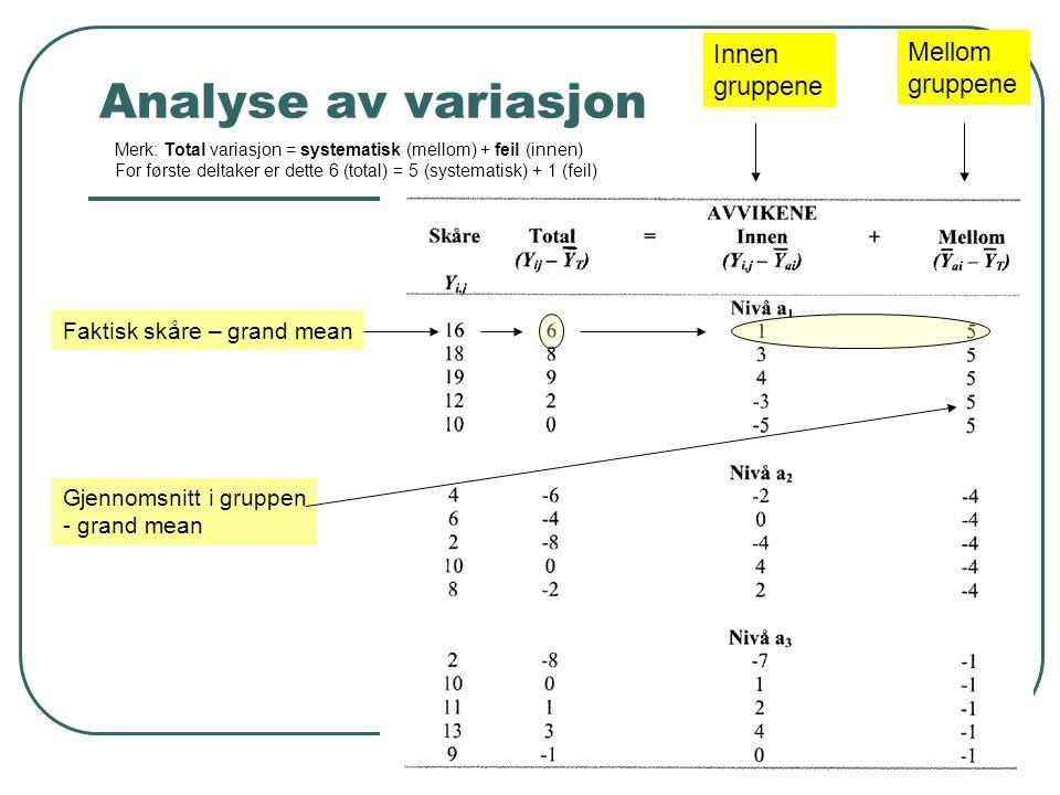 Analyse av variasjon Faktisk skåre – grand mean Innen gruppene Mellom gruppene Gjennomsnitt i gruppen - grand mean Merk: Total variasjon = systematisk