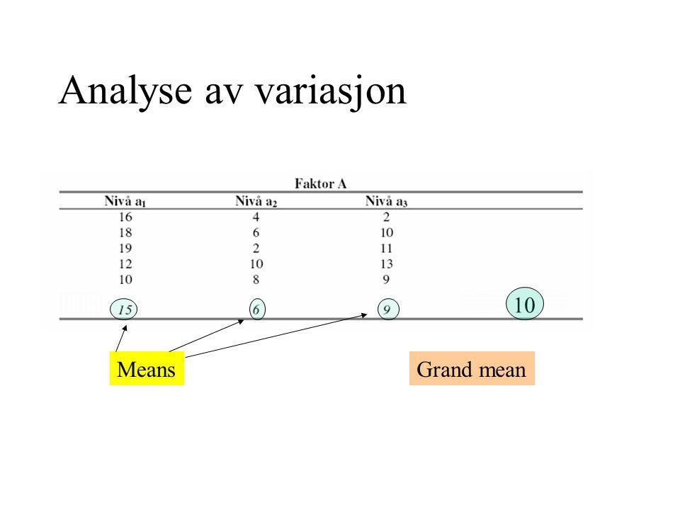 Analyse av variasjon Faktisk skåre – grand mean Innen gruppene Mellom gruppene Gjennomsnitt i gruppen - grand mean