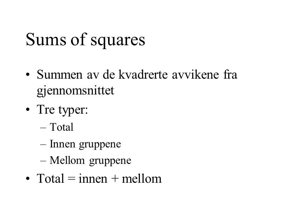 Sums of squares Summen av de kvadrerte avvikene fra gjennomsnittet Tre typer: –Total –Innen gruppene –Mellom gruppene Total = innen + mellom