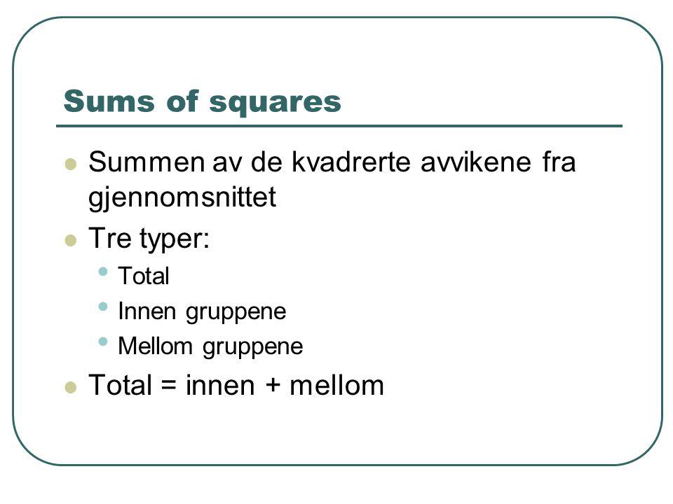 Sums of squares Summen av de kvadrerte avvikene fra gjennomsnittet Tre typer: Total Innen gruppene Mellom gruppene Total = innen + mellom