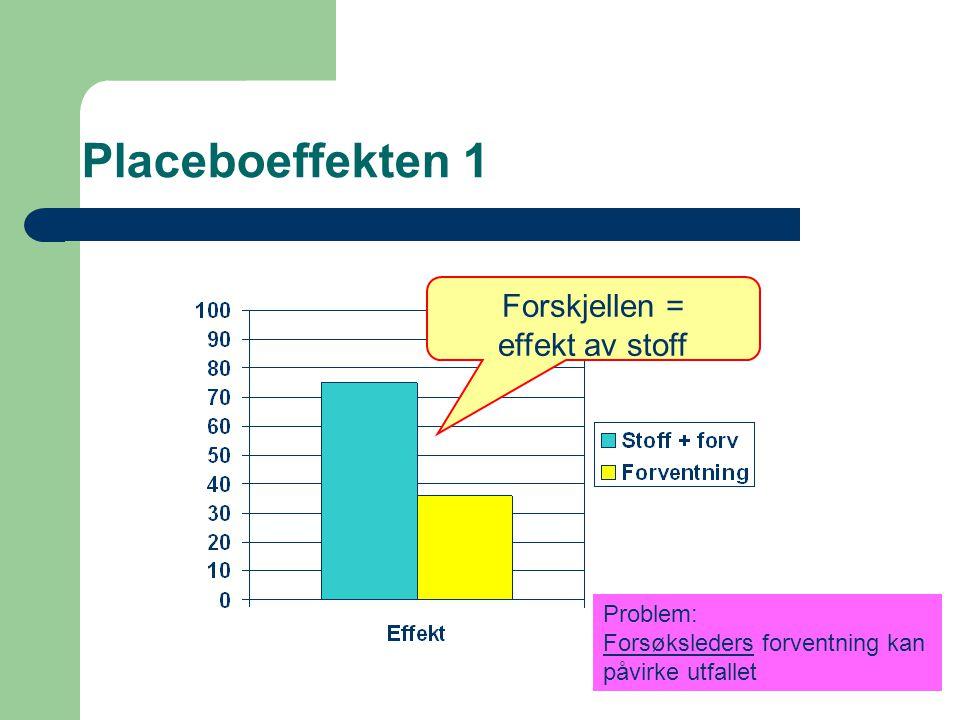 Placeboeffekten 1 Forskjellen = effekt av stoff Problem: Forsøksleders forventning kan påvirke utfallet