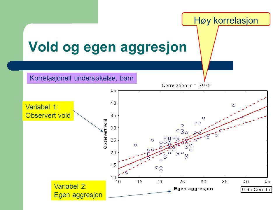 Vold og egen aggresjon Høy korrelasjon Variabel 1: Observert vold Variabel 2: Egen aggresjon Korrelasjonell undersøkelse, barn
