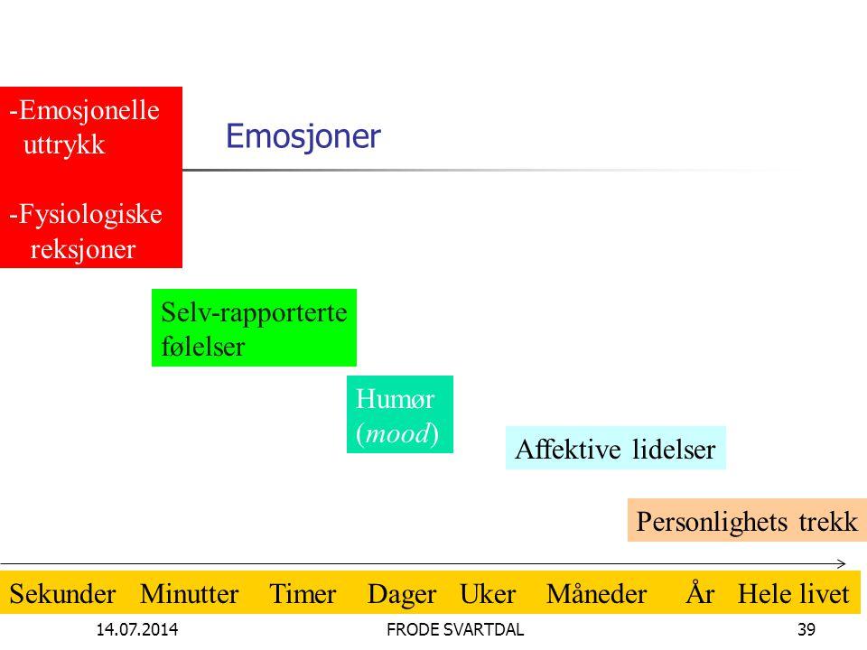 14.07.2014FRODE SVARTDAL39 Emosjoner -Emosjonelle uttrykk -Fysiologiske reksjoner Selv-rapporterte følelser Humør (mood) Affektive lidelser Personligh