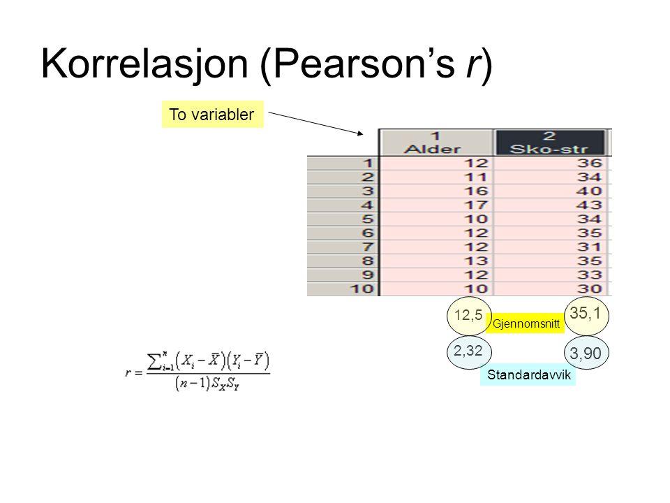 Korrelasjon (Pearson's r) To variabler Gjennomsnitt 12,5 2,32 35,1 3,90 Standardavvik