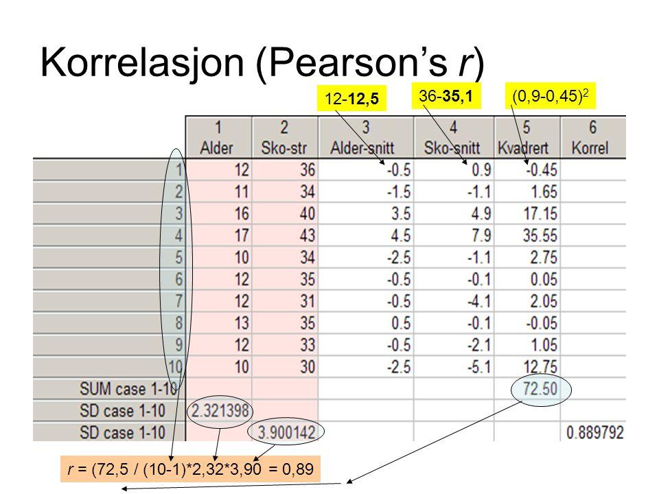 Korrelasjon (Pearson's r) 12-12,5 36-35,1(0,9-0,45) 2 r = (72,5 / (10-1)*2,32*3,90 = 0,89