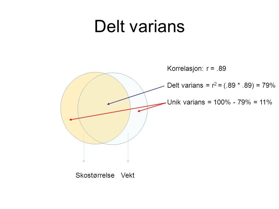 Delt varians Skostørrelse Vekt Korrelasjon: r =.89 Delt varians = r 2 = (.89 *.89) = 79% Unik varians = 100% - 79% = 11%