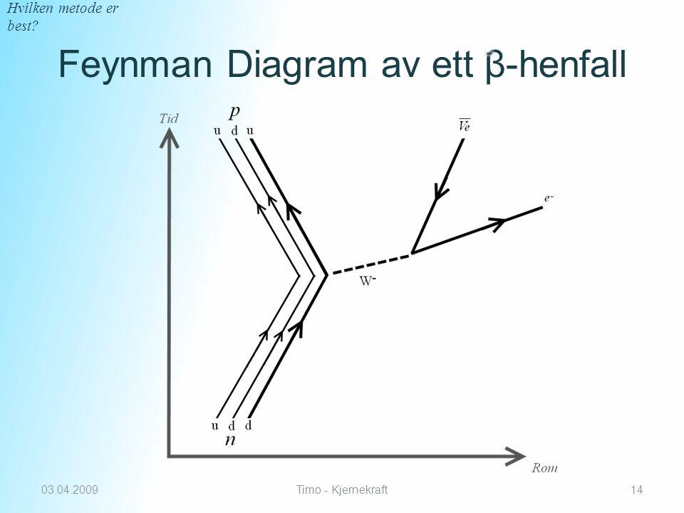 Feynman Diagram av ett β-henfall 03.04.2009Timo - Kjernekraft14 Hvilken metode er best?