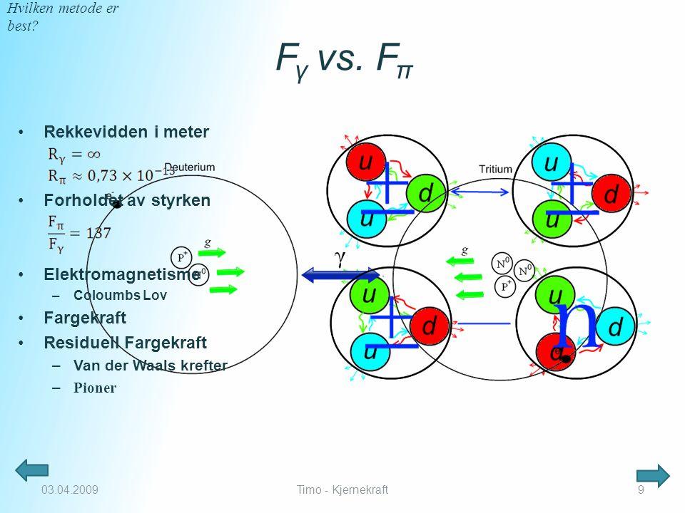 F γ vs.