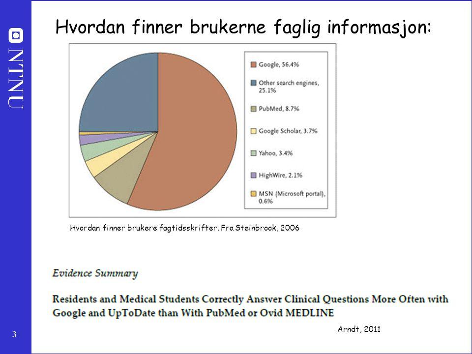 3 Hvordan finner brukere fagtidsskrifter. Fra Steinbrook, 2006 Hvordan finner brukerne faglig informasjon: Arndt, 2011