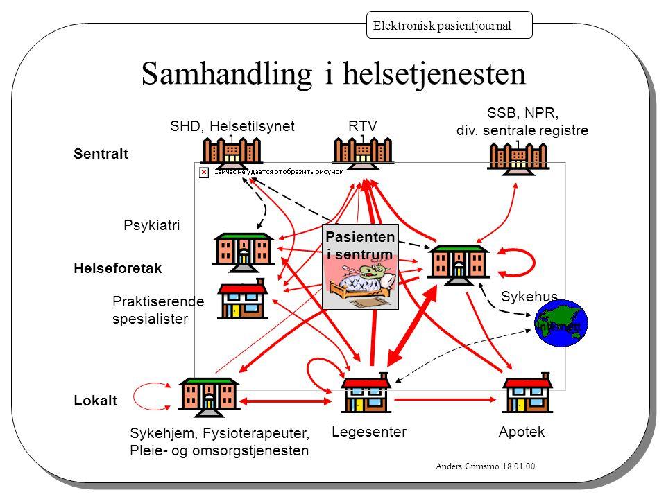 Anders Grimsmo 18.01.00 Elektronisk pasientjournal RTV Legesenter Sykehjem, Fysioterapeuter, Pleie- og omsorgstjenesten Apotek Sykehus SSB, NPR, div.