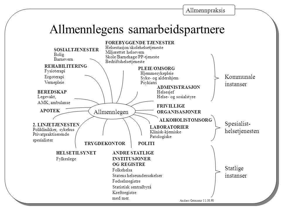 Anders Grimsmo 11.08.98 Allmennpraksis Allmennlegens samarbeidspartnere SOSIALTJENESTER Bolig Barnevern 2. LINJETJENESTEN Poliklinikker, sykehus Priva