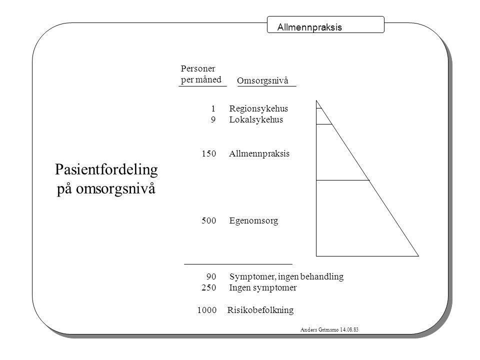 Si @ Anders Grimsmo, 030401 Fire innsatsområder i Statlig tiltaksplan 2001-2003 Nasjonalt helsenett Infrastruktur og organisasjon Felles innholdstjenester Elektronisk samhandling Henvisning/epikrise Standardisering, incentiver Utprøving av løsninger for PLO Telemedisin Bredbåndstjenester Oppgavefordeling mellom 1.