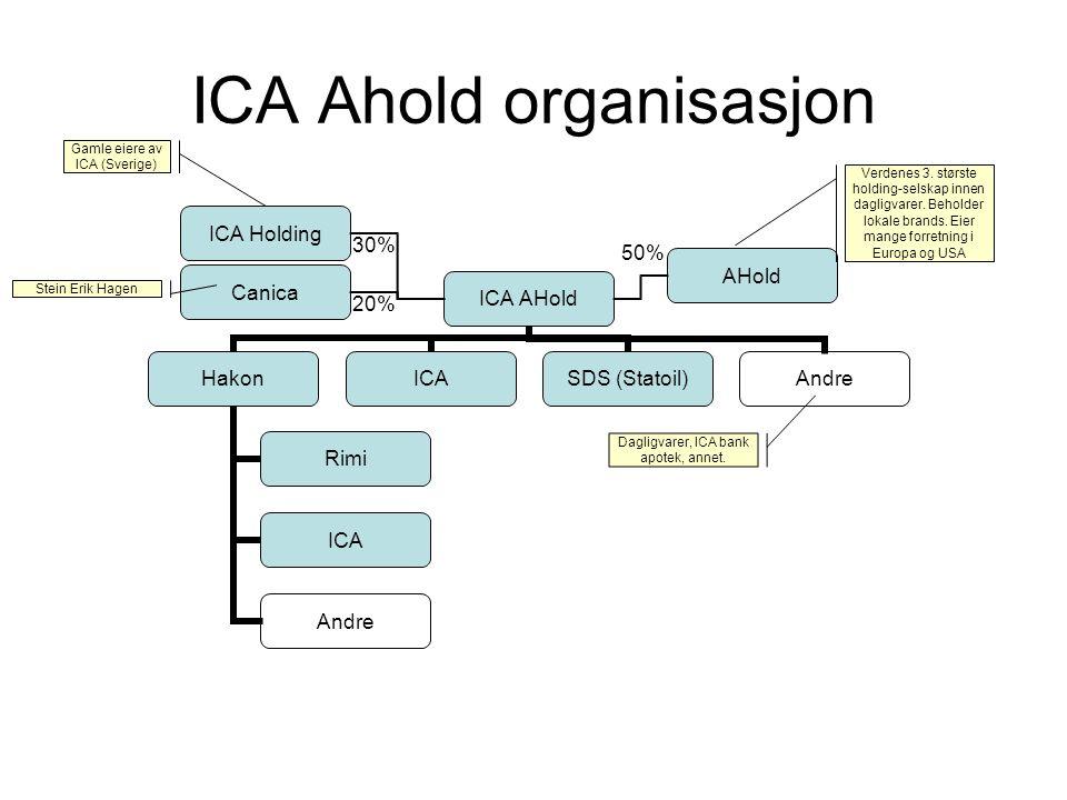 ICA Ahold organisasjon AHold ICA Holding Canica 20% 30% 50% Dagligvarer, ICA bank apotek, annet. Verdenes 3. største holding-selskap innen dagligvarer