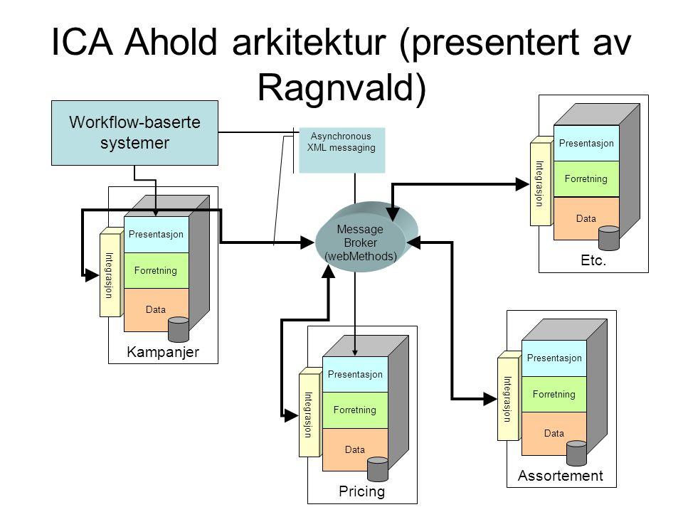 Pricing Integrasjon Presentasjon Forretning Data ICA Ahold arkitektur (presentert av Ragnvald) Kampanjer Integrasjon Presentasjon Forretning Data Asso