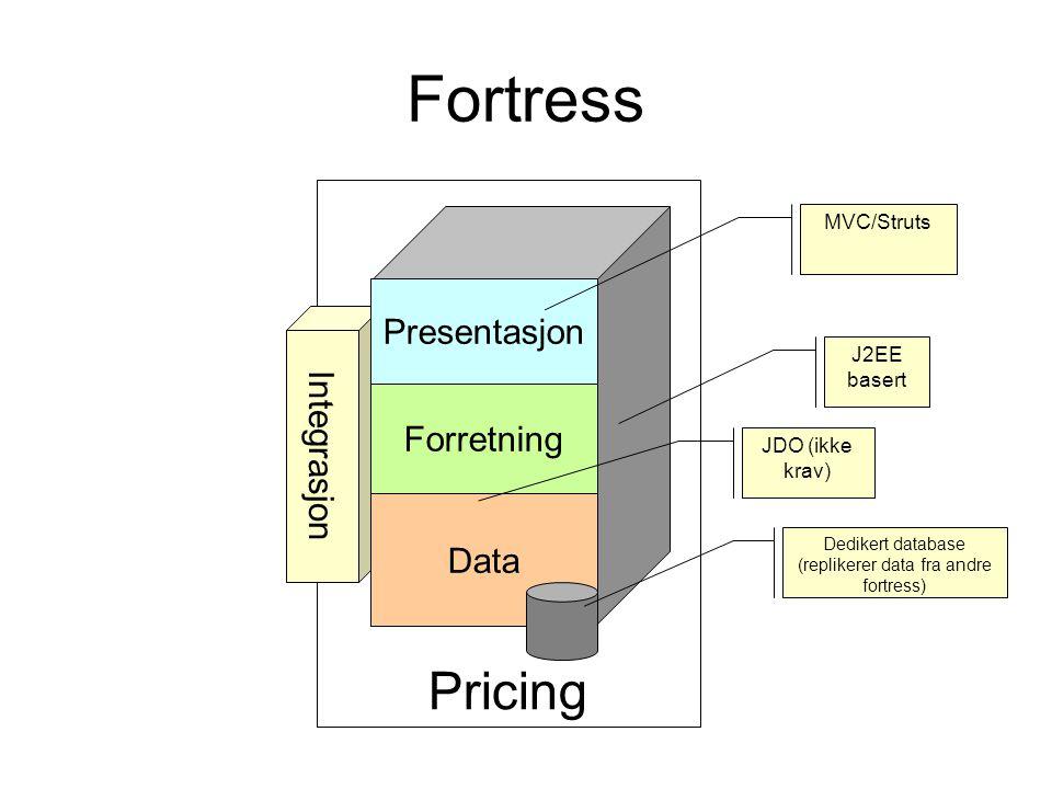 Fortress Pricing Integrasjon Presentasjon Forretning Data J2EE basert MVC/Struts Dedikert database (replikerer data fra andre fortress) JDO (ikke krav