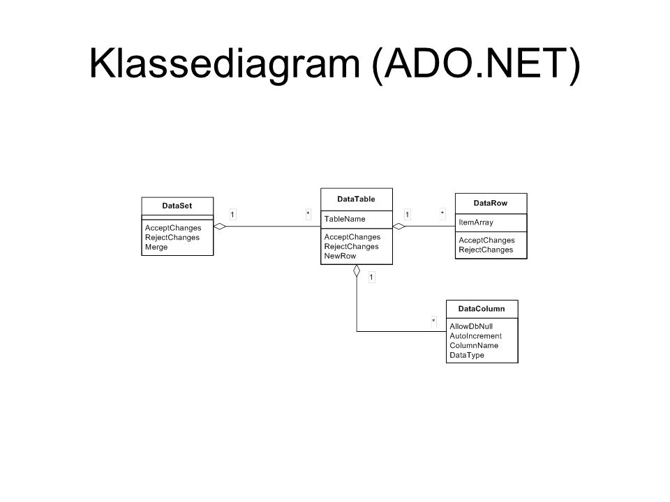 Klassediagram (ADO.NET)