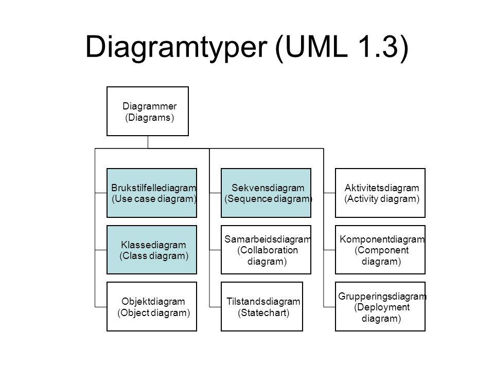 Diagramtyper (UML 1.3) Diagrammer (Diagrams) Brukstilfellediagram (Use case diagram) Klassediagram (Class diagram) Objektdiagram (Object diagram) Sekvensdiagram (Sequence diagram) Samarbeidsdiagram (Collaboration diagram) Tilstandsdiagram (Statechart) Aktivitetsdiagram (Activity diagram) Komponentdiagram (Component diagram) Grupperingsdiagram (Deployment diagram)