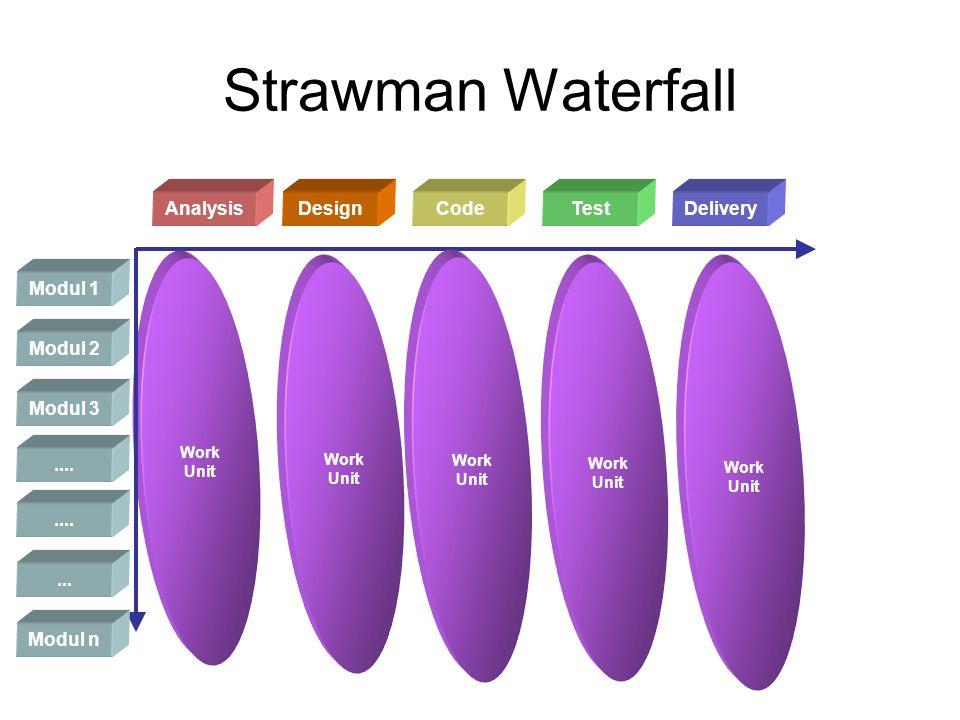 Strawman Semi- Iterative (RUP) Modul 1 Modul 2 Modul 3 AnalysisDesignCodeTestDelivery Work Unit Modul 4 Modul 5 Modul 6 Work Unit