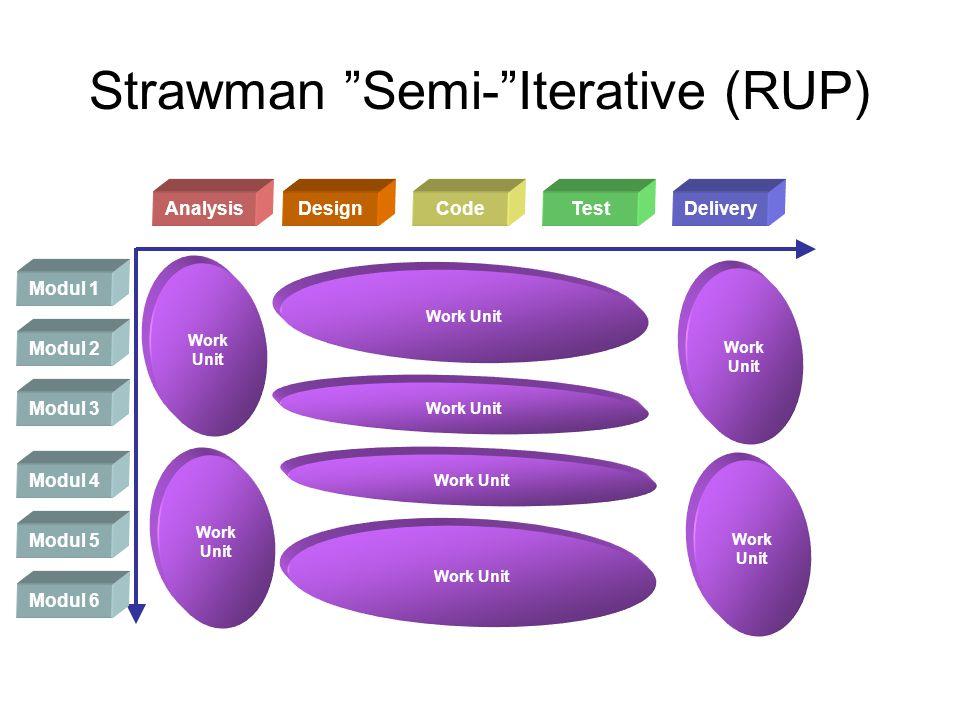 Ideal Iterative Modul 1 AnalysisDesignCodeTestDelivery Work Unit Modul 2 Work Unit Modul 3 Work Unit Modul 4 Work Unit Modul 5 Work Unit Modul 6 Work Unit