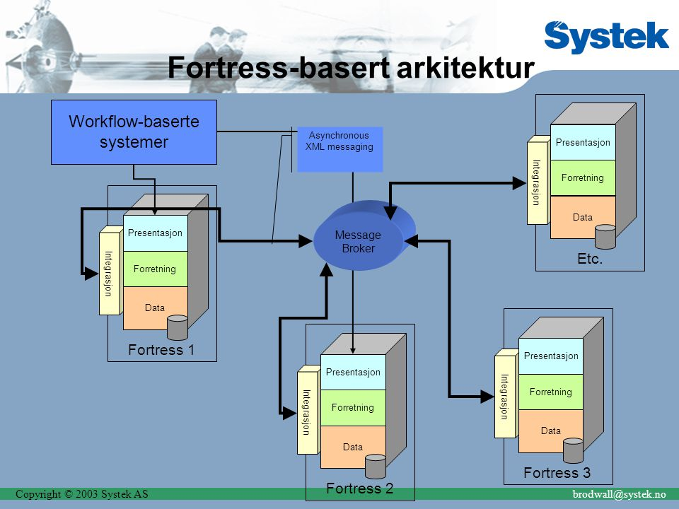 Copyright © 2003 Systek ASbrodwall@systek.no Fortress 2 Integrasjon Presentasjon Forretning Data Fortress-basert arkitektur Fortress 1 Integrasjon Presentasjon Forretning Data Fortress 3 Integrasjon Presentasjon Forretning Data Message Broker Asynchronous XML messaging Etc.