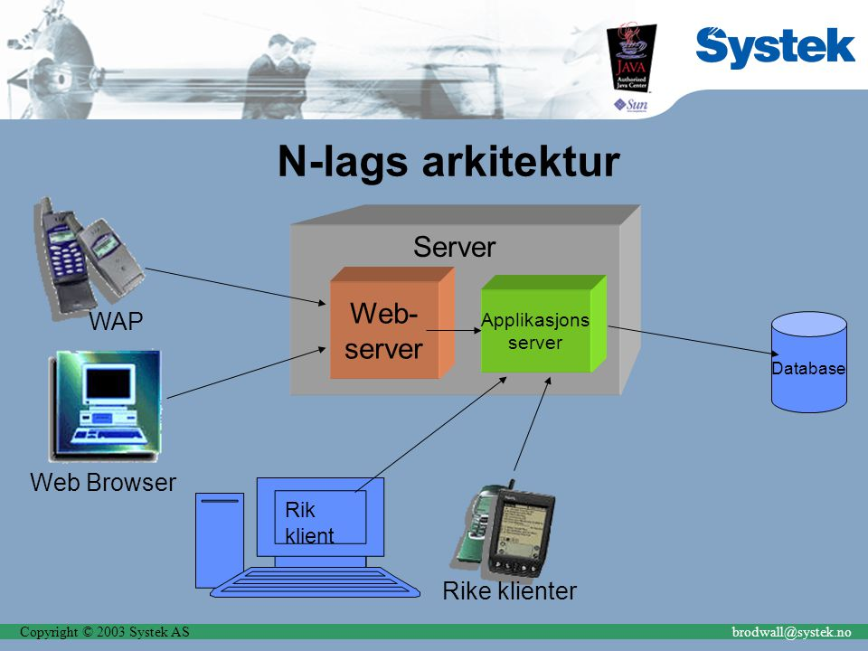 Copyright © 2003 Systek ASbrodwall@systek.no N-lags arkitektur Database Server Web- server Applikasjons server Web Browser Rike klienter WAP Rik klient