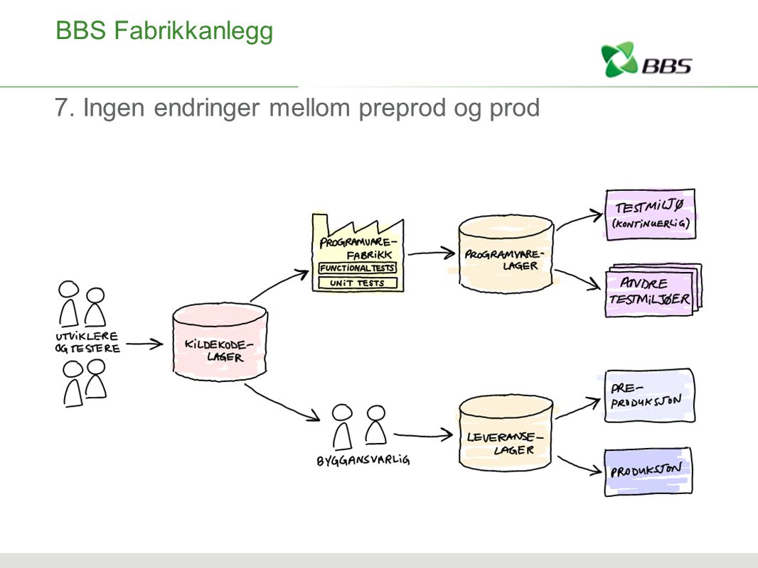 BBS Fabrikkanlegg 7. Ingen endringer mellom preprod og prod