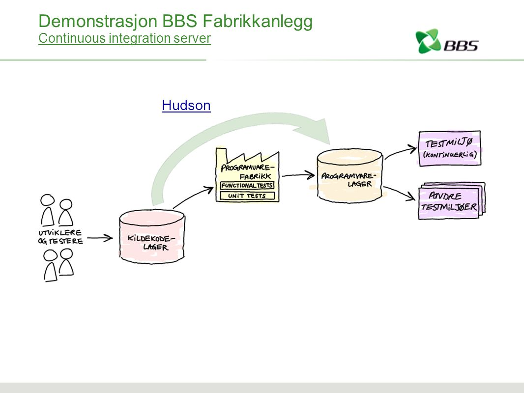 Demonstrasjon BBS Fabrikkanlegg Continuous integration server Hudson