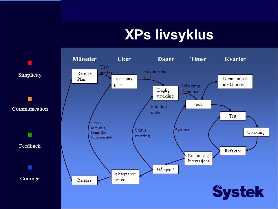 Simplicity Communication Feedback Courage XPs livsyklus Release Plan MånederUkerDagerTimerKvarter Test Utvikling Refaktor Kontinuelig Integrasjonr Gå