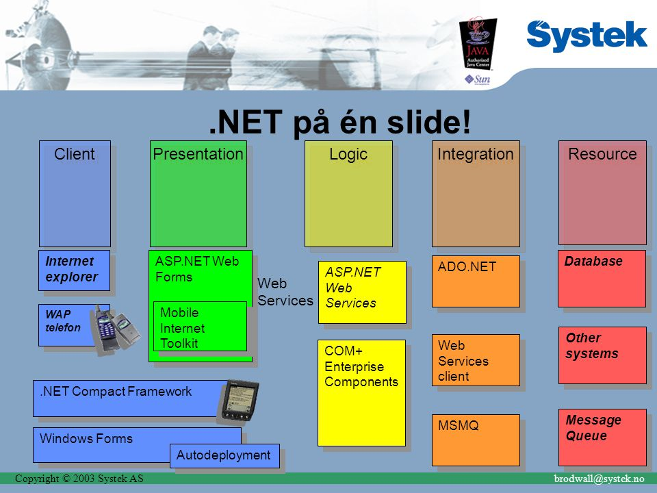 Copyright © 2003 Systek ASbrodwall@systek.no Presentation.NET på én slide.