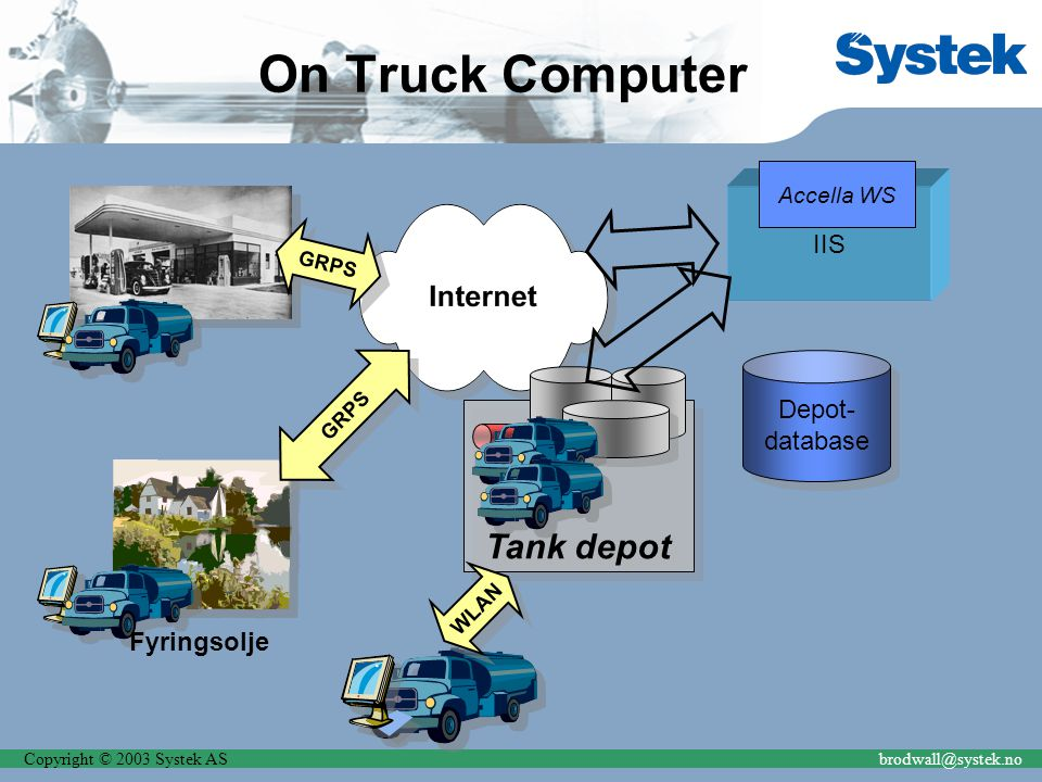 Copyright © 2003 Systek ASbrodwall@systek.no On Truck Computer GRPS Fyringsolje Tank depot WLAN Depot- database Depot- database GRPS IIS Accella WS