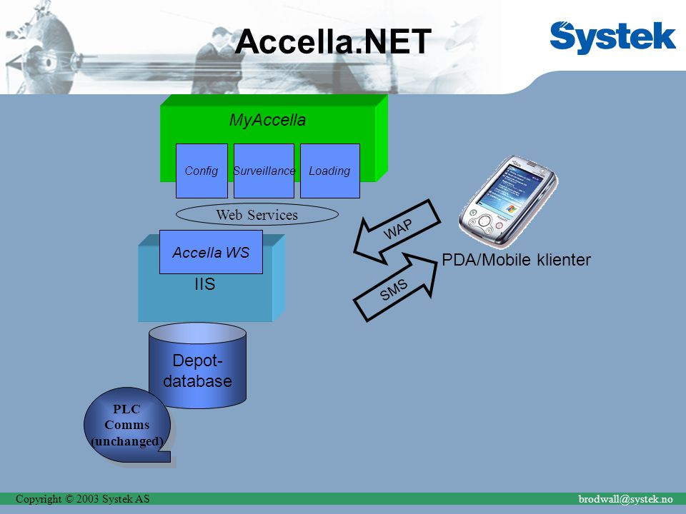 Copyright © 2003 Systek ASbrodwall@systek.no Depot- database Accella.NET IIS Accella WS MyAccella ConfigSurveillanceLoading PDA/Mobile klienter SMS WAP PLC Comms (unchanged) PLC Comms (unchanged) Web Services