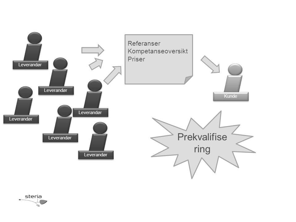Leverandør Kunde Referanser Kompetanseoversikt Priser Leverandør Prekvalifise ring