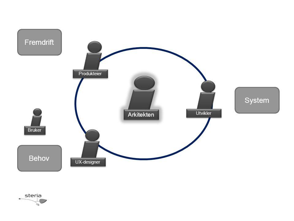 Fremdrift Behov Bruker Produkteier UX-designer System Utvikler