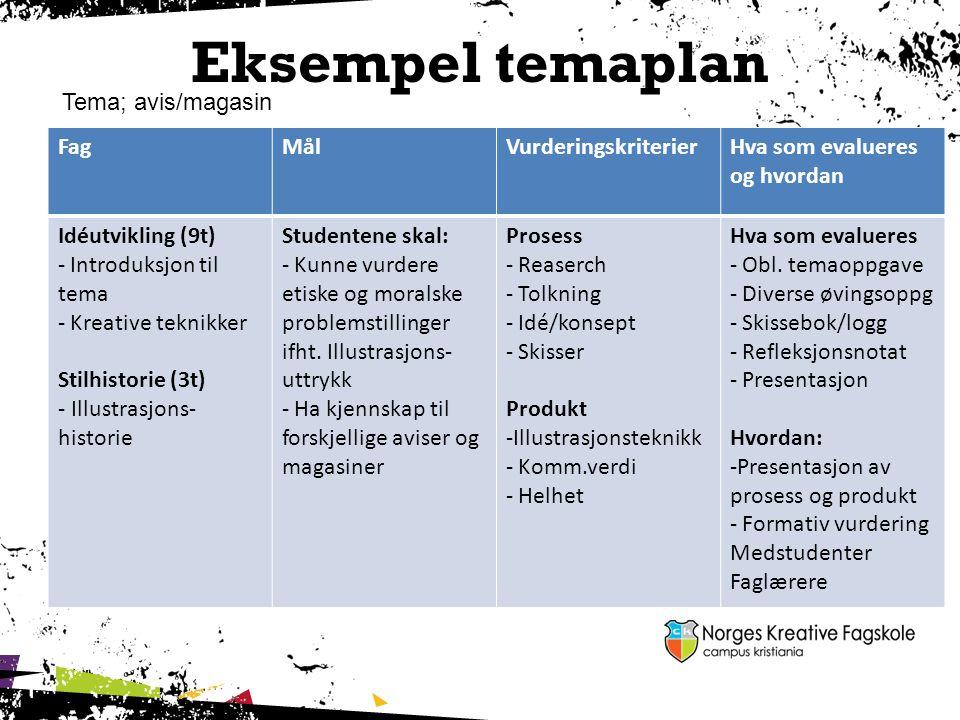 Eksempel temaplan FagMålVurderingskriterierHva som evalueres og hvordan Idéutvikling (9t) - Introduksjon til tema - Kreative teknikker Stilhistorie (3