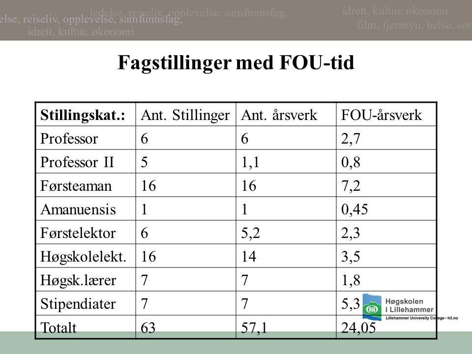 Fagstillinger med FOU-tid Stillingskat.:Ant.StillingerAnt.