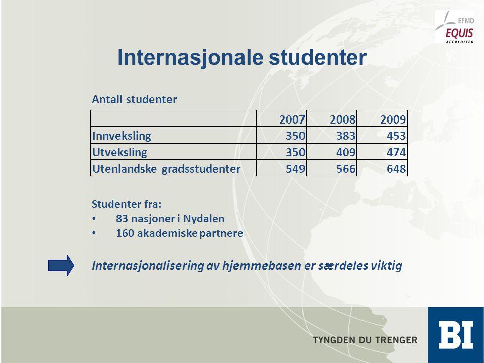 Internasjonale studenter Studenter fra: 83 nasjoner i Nydalen 160 akademiske partnere Internasjonalisering av hjemmebasen er særdeles viktig 200720082009 Innveksling350383453 Utveksling350409474 Utenlandske gradsstudenter549566648 Antall studenter