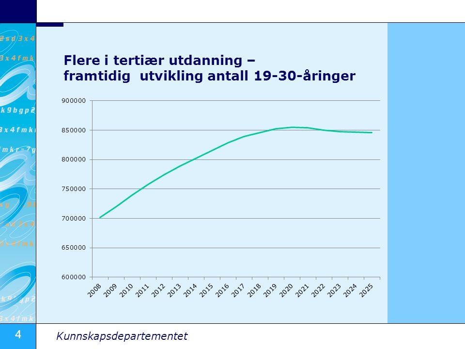 4 Kunnskapsdepartementet Flere i tertiær utdanning – framtidig utvikling antall 19-30-åringer