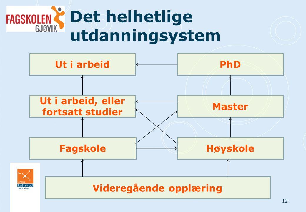 Det helhetlige utdanningsystem FagskoleHøyskole Ut i arbeid, eller fortsatt studier Videregående opplæring Master PhDUt i arbeid 12