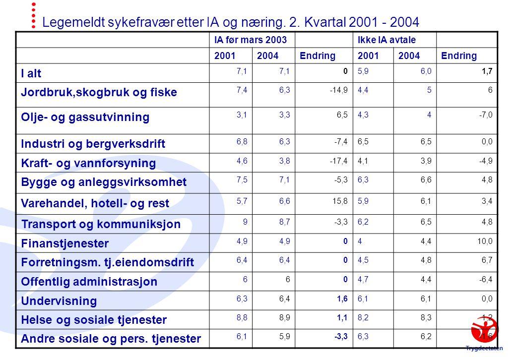 Legemeldt sykefravær etter IA og næring. 2. Kvartal 2001 - 2004 IA før mars 2003Ikke IA avtale 20012004Endring20012004Endring I alt 7,1 05,96,01,7 Jor