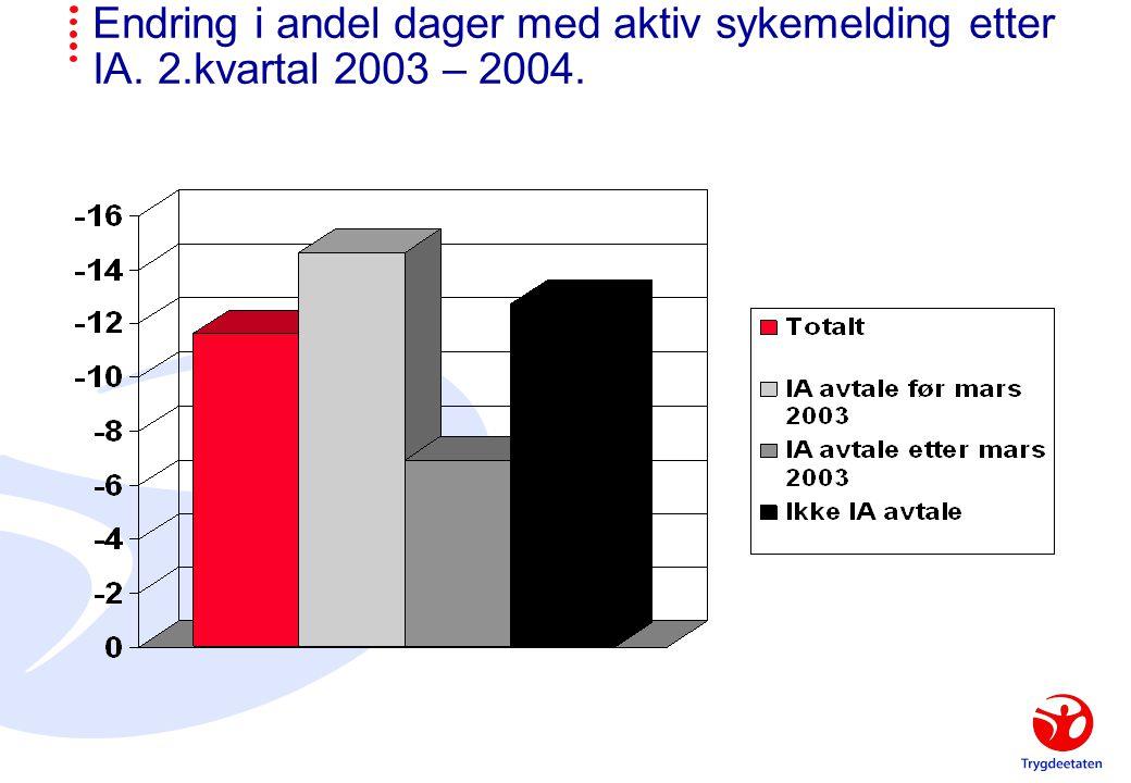 Endring i andel dager med aktiv sykemelding etter IA. 2.kvartal 2003 – 2004.