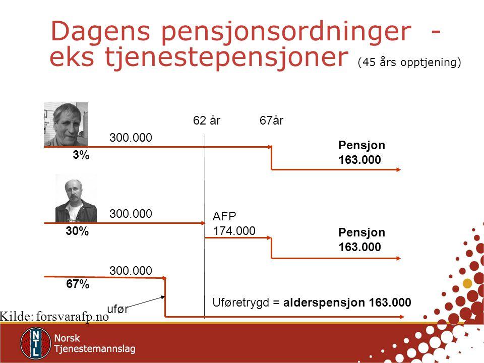 Dagens pensjonsordninger - eks tjenestepensjoner (45 års opptjening) 62 år67år AFP 174.000 Pensjon 163.000 Pensjon 163.000 300.000 Uføretrygd = alders